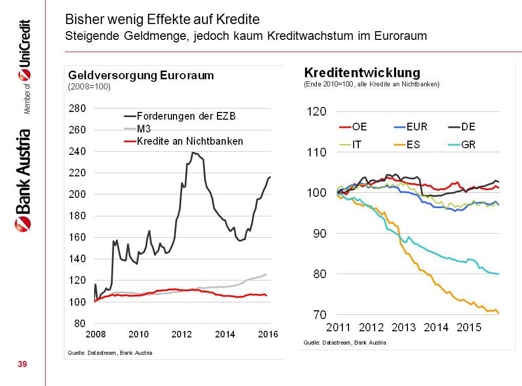 39 Bisher wenig Effekte auf Kredite Steigende Geldmenge, jedoch kaum Kreditwachstum im Euroraum