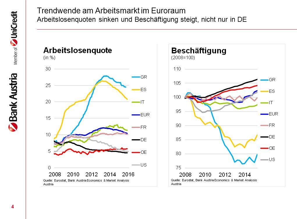 4 Trendwende am Arbeitsmarkt im Euroraum Arbeitslosenquoten sinken und Beschäftigung steigt, nicht nur in DE