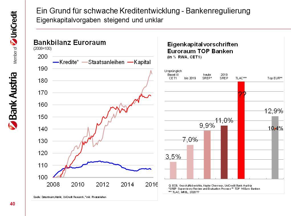 40 Ein Grund für schwache Kreditentwicklung - Bankenregulierung Eigenkapitalvorgaben steigend und unklar ??