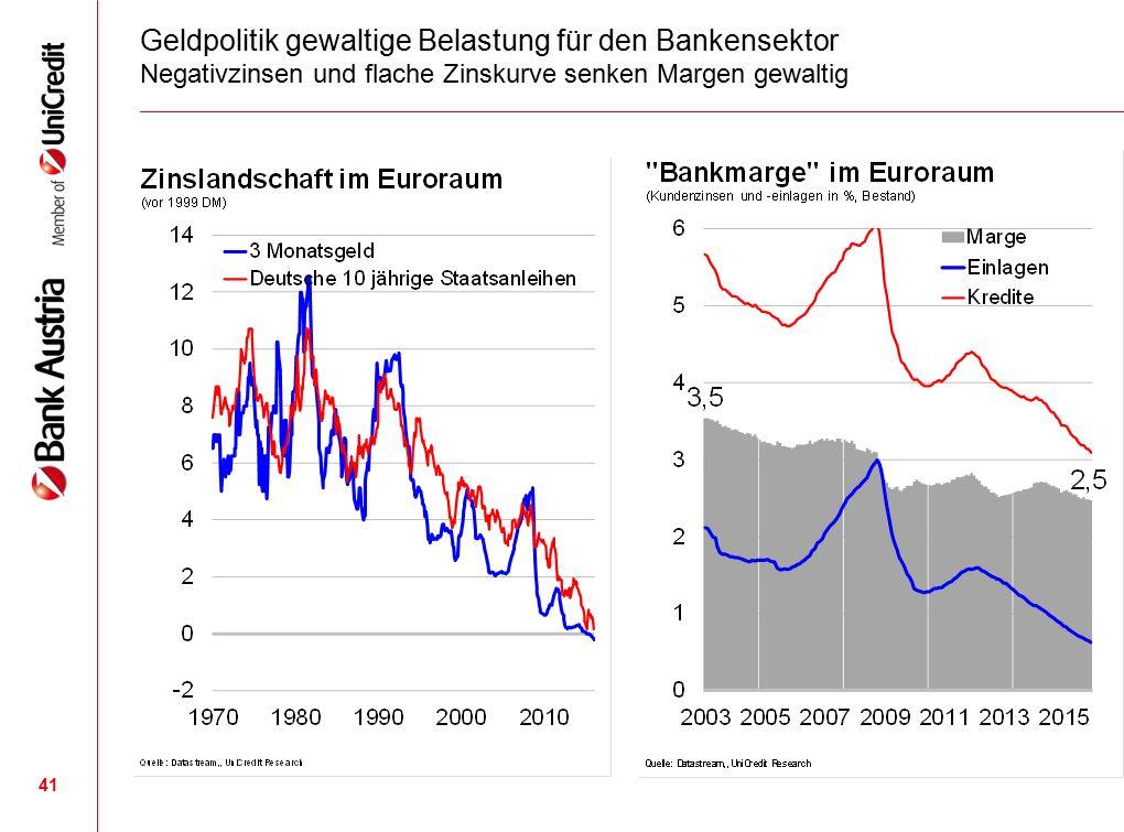 41 Geldpolitik gewaltige Belastung für den Bankensektor Negativzinsen und flache Zinskurve senken Margen gewaltig