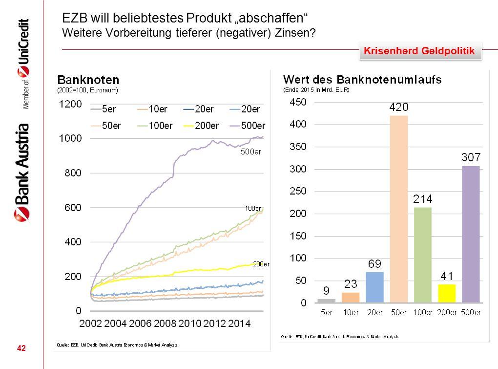"""EZB will beliebtestes Produkt """"abschaffen Weitere Vorbereitung tieferer (negativer) Zinsen."""