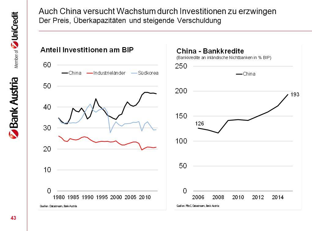 43 Auch China versucht Wachstum durch Investitionen zu erzwingen Der Preis, Überkapazitäten und steigende Verschuldung