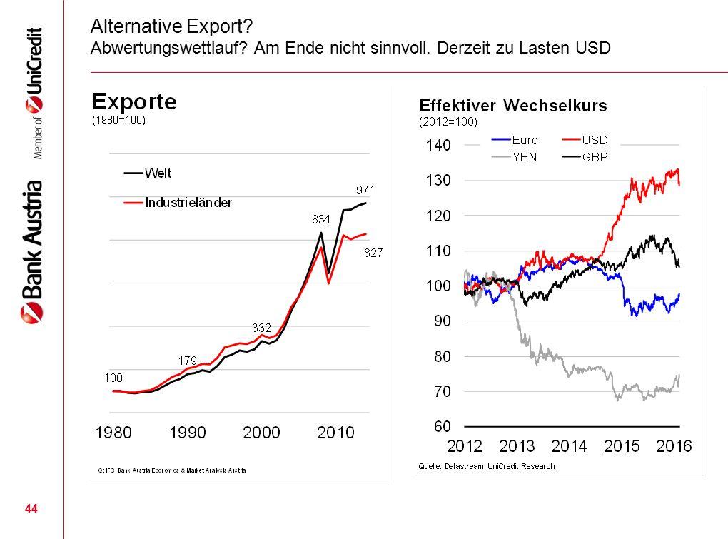 44 Alternative Export? Abwertungswettlauf? Am Ende nicht sinnvoll. Derzeit zu Lasten USD