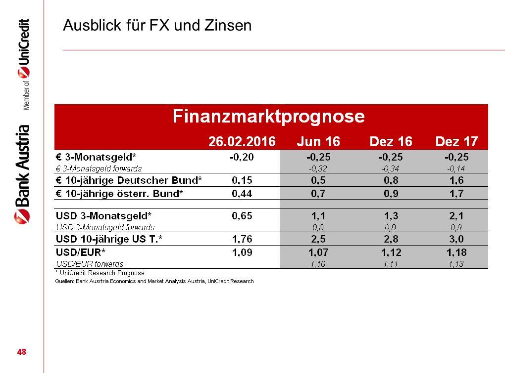 48 Ausblick für FX und Zinsen 48