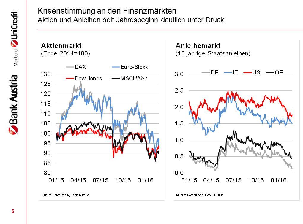 5 Krisenstimmung an den Finanzmärkten Aktien und Anleihen seit Jahresbeginn deutlich unter Druck