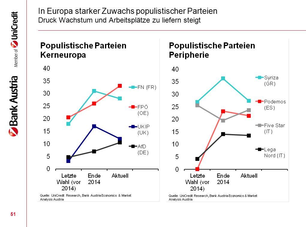 51 In Europa starker Zuwachs populistischer Parteien Druck Wachstum und Arbeitsplätze zu liefern steigt