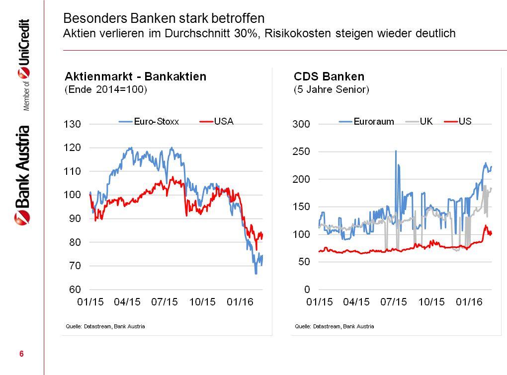 6 Besonders Banken stark betroffen Aktien verlieren im Durchschnitt 30%, Risikokosten steigen wieder deutlich