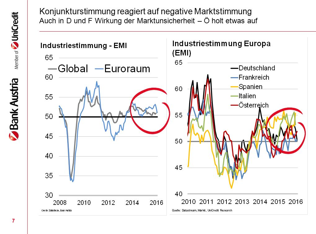Geringeres Beschäftigungsplus und mehr Arbeitskräfte je zur Hälfte verantwortlich für im Vergleich zu Deutschland steigender Arbeitslosigkeit 28