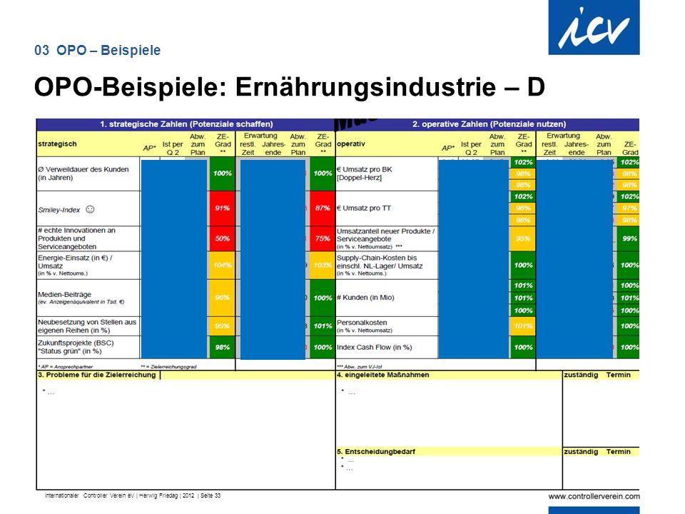 Internationaler Controller Verein eV | Herwig Friedag | 2012 | Seite 33 OPO-Beispiele: Ernährungsindustrie – D 03 OPO – Beispiele
