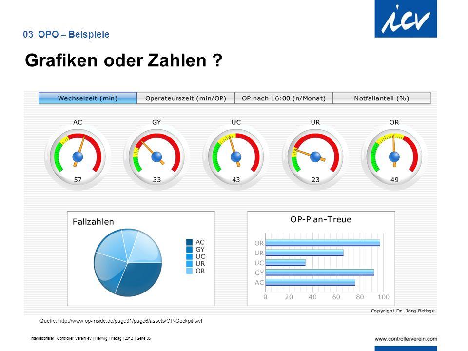 Internationaler Controller Verein eV | Herwig Friedag | 2012 | Seite 35 Grafiken oder Zahlen .