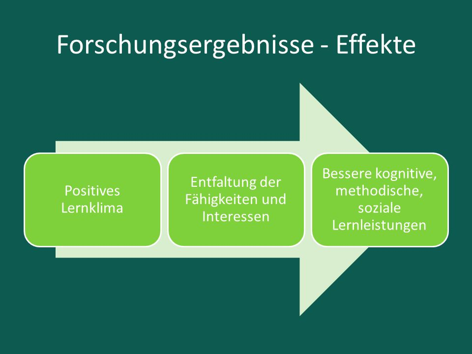 Forschungsergebnisse - Effekte Positives Lernklima Entfaltung der Fähigkeiten und Interessen Bessere kognitive, methodische, soziale Lernleistungen