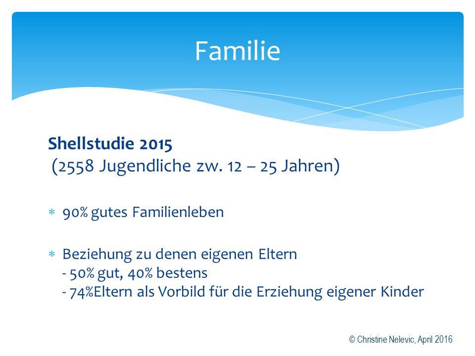 Shellstudie 2015 (2558 Jugendliche zw.