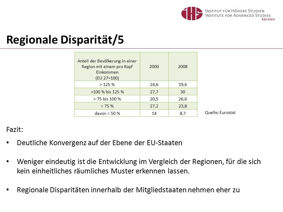 Regionale Disparität/5 Anteil der Bevölkerung in einer Region mit einem pro Kopf Einkommen (EU 27=100) 20002008 > 125 %24,619,6 >100 % bis 125 %27,730 > 75 bis 100 %20,526,6 < 75 %27,223,8 davon < 50 %148,7 Quelle: Eurostat Fazit: Deutliche Konvergenz auf der Ebene der EU-Staaten Weniger eindeutig ist die Entwicklung im Vergleich der Regionen, für die sich kein einheitliches räumliches Muster erkennen lassen.