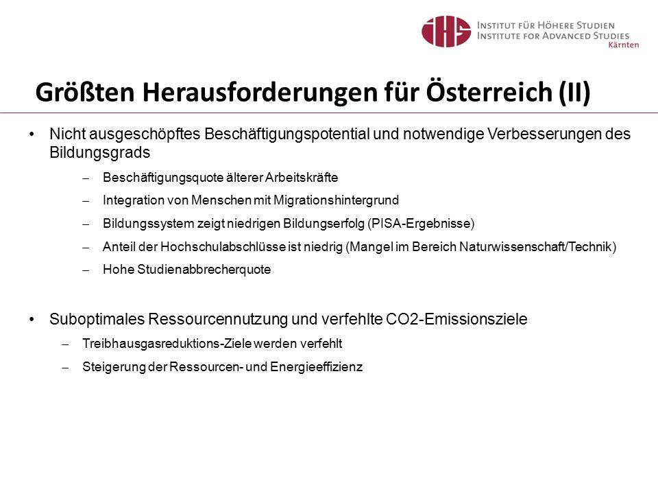 Größten Herausforderungen für Österreich (II) Nicht ausgeschöpftes Beschäftigungspotential und notwendige Verbesserungen des Bildungsgrads  Beschäftigungsquote älterer Arbeitskräfte  Integration von Menschen mit Migrationshintergrund  Bildungssystem zeigt niedrigen Bildungserfolg (PISA-Ergebnisse)  Anteil der Hochschulabschlüsse ist niedrig (Mangel im Bereich Naturwissenschaft/Technik)  Hohe Studienabbrecherquote Suboptimales Ressourcennutzung und verfehlte CO2-Emissionsziele  Treibhausgasreduktions-Ziele werden verfehlt  Steigerung der Ressourcen- und Energieeffizienz