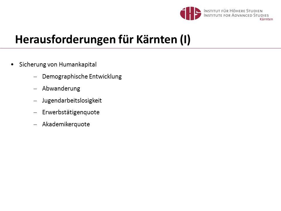Herausforderungen für Kärnten (I) Sicherung von Humankapital  Demographische Entwicklung  Abwanderung  Jugendarbeitslosigkeit  Erwerbstätigenquote  Akademikerquote