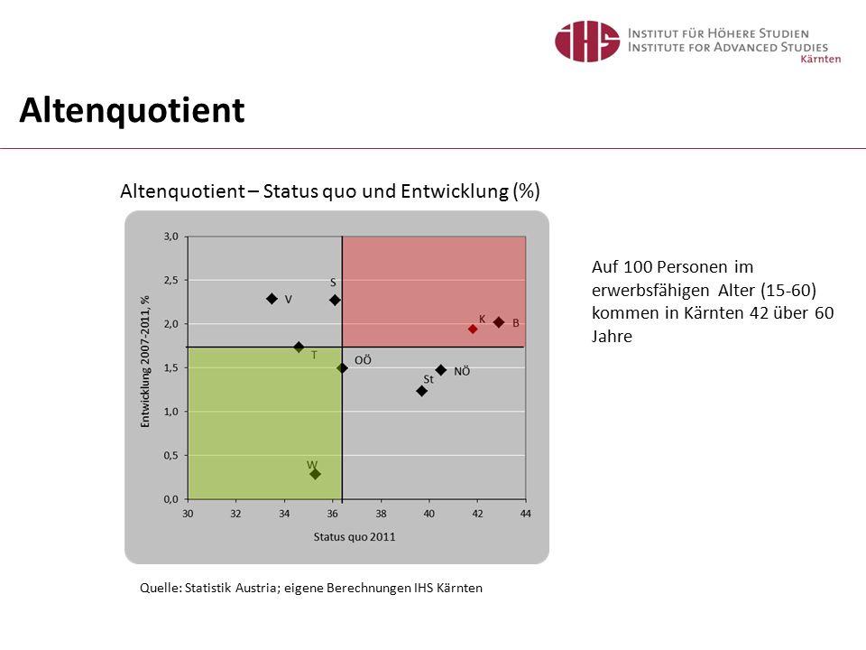Altenquotient – Status quo und Entwicklung (%) Quelle: Statistik Austria; eigene Berechnungen IHS Kärnten Altenquotient Auf 100 Personen im erwerbsfähigen Alter (15-60) kommen in Kärnten 42 über 60 Jahre