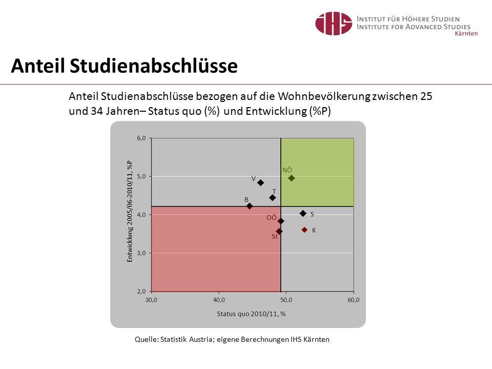 Anteil Studienabschlüsse bezogen auf die Wohnbevölkerung zwischen 25 und 34 Jahren– Status quo (%) und Entwicklung (%P) Quelle: Statistik Austria; eigene Berechnungen IHS Kärnten Anteil Studienabschlüsse