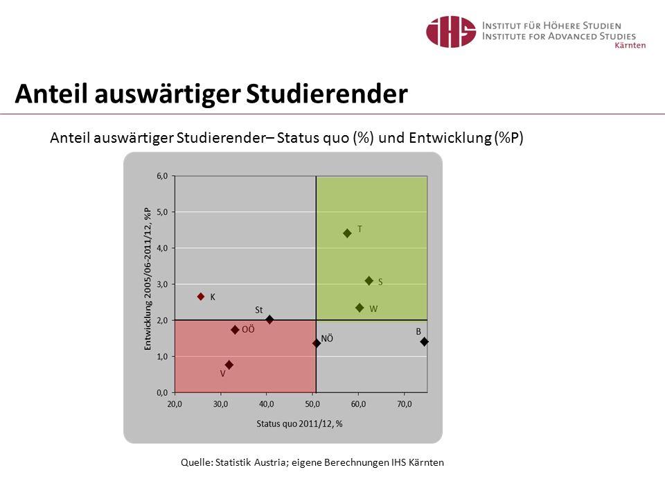 Anteil auswärtiger Studierender– Status quo (%) und Entwicklung (%P) Quelle: Statistik Austria; eigene Berechnungen IHS Kärnten Anteil auswärtiger Studierender