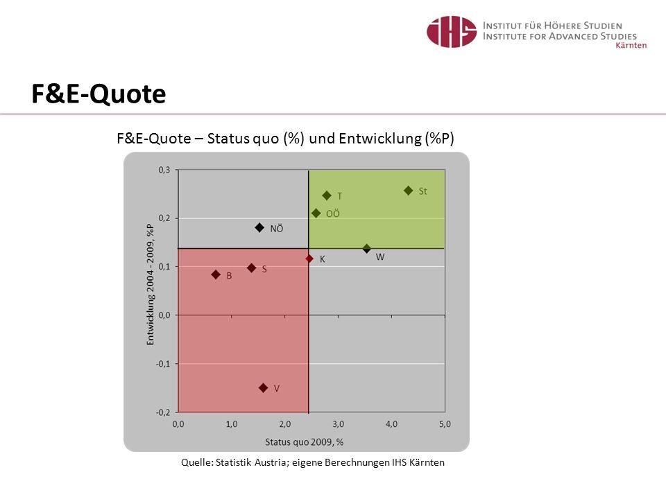 F&E-Quote – Status quo (%) und Entwicklung (%P) Quelle: Statistik Austria; eigene Berechnungen IHS Kärnten F&E-Quote