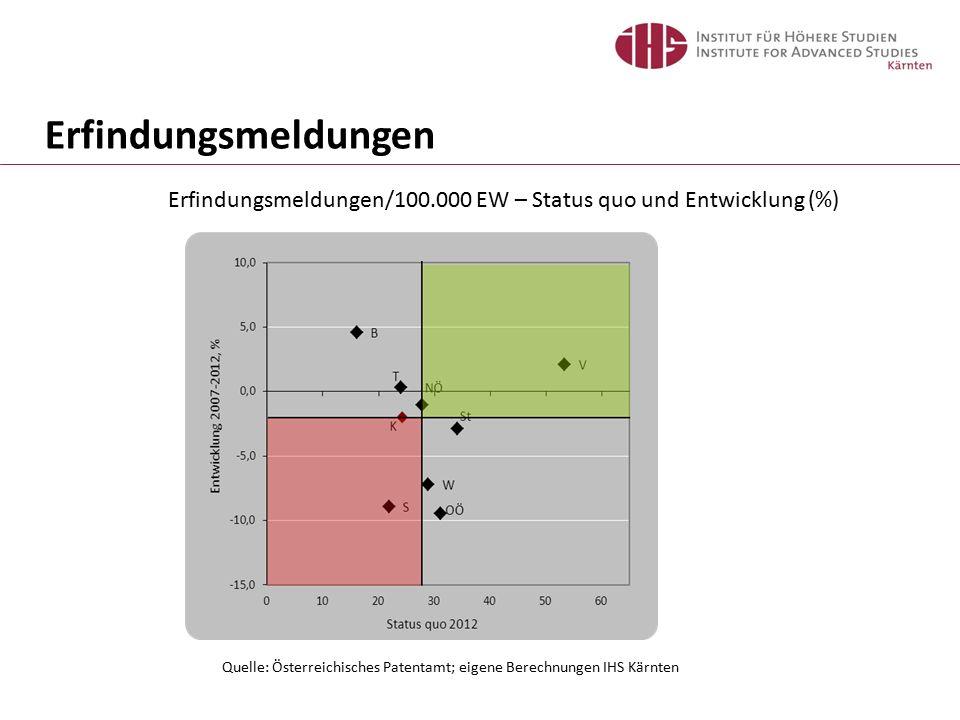 Erfindungsmeldungen/100.000 EW – Status quo und Entwicklung (%) Quelle: Österreichisches Patentamt; eigene Berechnungen IHS Kärnten Erfindungsmeldungen