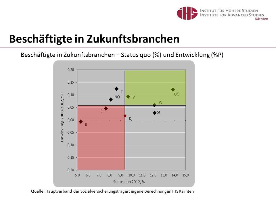 Beschäftigte in Zukunftsbranchen – Status quo (%) und Entwicklung (%P) Beschäftigte in Zukunftsbranchen Quelle: Hauptverband der Sozialversicherungstr