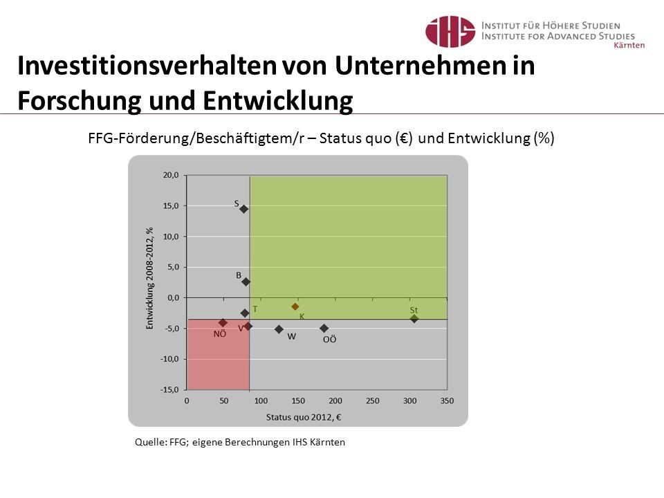 FFG-Förderung/Beschäftigtem/r – Status quo (€) und Entwicklung (%) Investitionsverhalten von Unternehmen in Forschung und Entwicklung Quelle: FFG; eigene Berechnungen IHS Kärnten