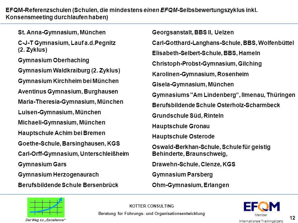 """KOTTER CONSULTING Beratung für Führungs- und Organisationsentwicklung Member Internationale Trainingslizenz Der Weg zu """"Excellence"""" 12 EFQM-Referenzsc"""
