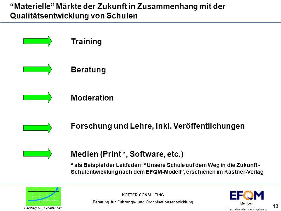 """KOTTER CONSULTING Beratung für Führungs- und Organisationsentwicklung Member Internationale Trainingslizenz Der Weg zu """"Excellence"""" 13 """"Materielle"""" Mä"""