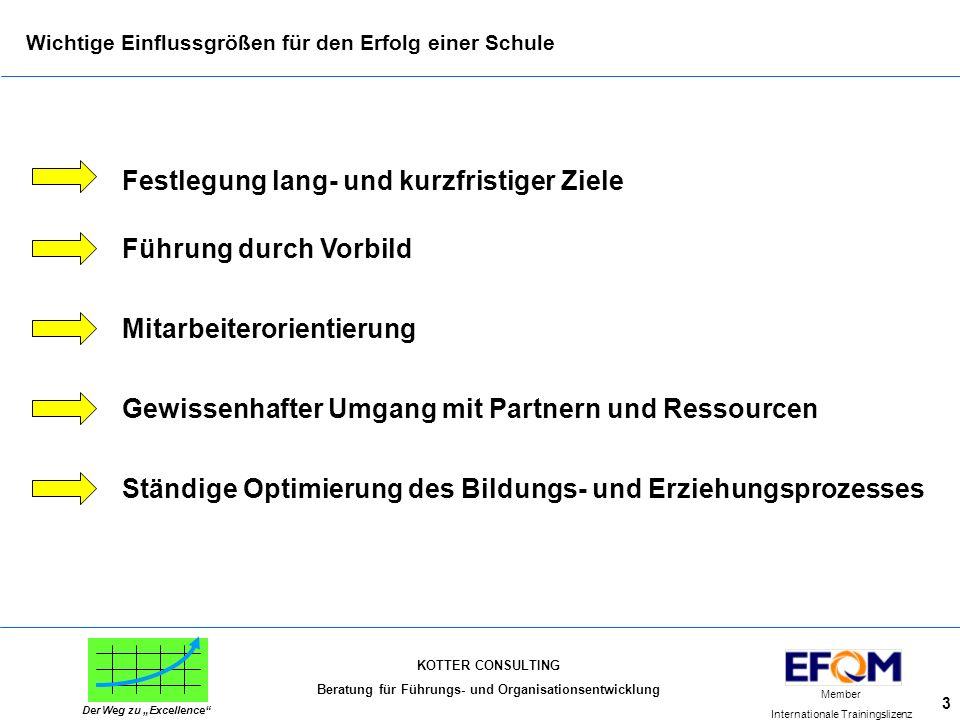 """KOTTER CONSULTING Beratung für Führungs- und Organisationsentwicklung Member Internationale Trainingslizenz Der Weg zu """"Excellence"""" 3 Wichtige Einflus"""