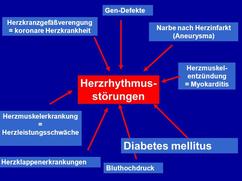 Herzkranzgefäßverengung = koronare Herzkrankheit Herzmuskelerkrankung = Herzleistungsschwäche Herzmuskel- entzündung = Myokarditis Herzklappenerkrankungen Bluthochdruck Diabetes mellitus Herzrhythmus- störungen Gen-Defekte Narbe nach Herzinfarkt (Aneurysma) Diabetes mellitus