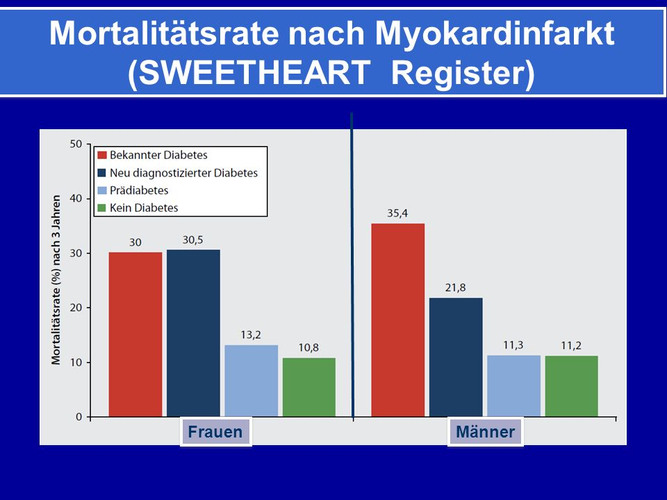 Mortalitätsrate nach Myokardinfarkt (SWEETHEART Register) Mortalitätsrate nach Myokardinfarkt (SWEETHEART Register) Frauen Männer