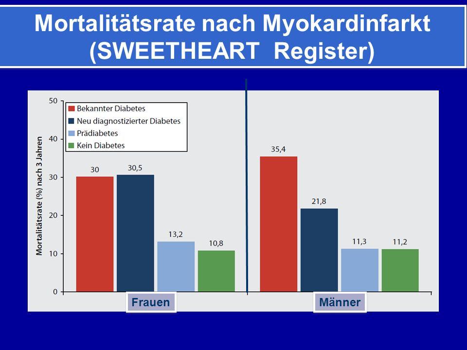 Mortalitätsrate nach Myokardinfarkt (SWEETHEART Register) Mortalitätsrate nach Myokardinfarkt (SWEETHEART Register) Frauen Männer