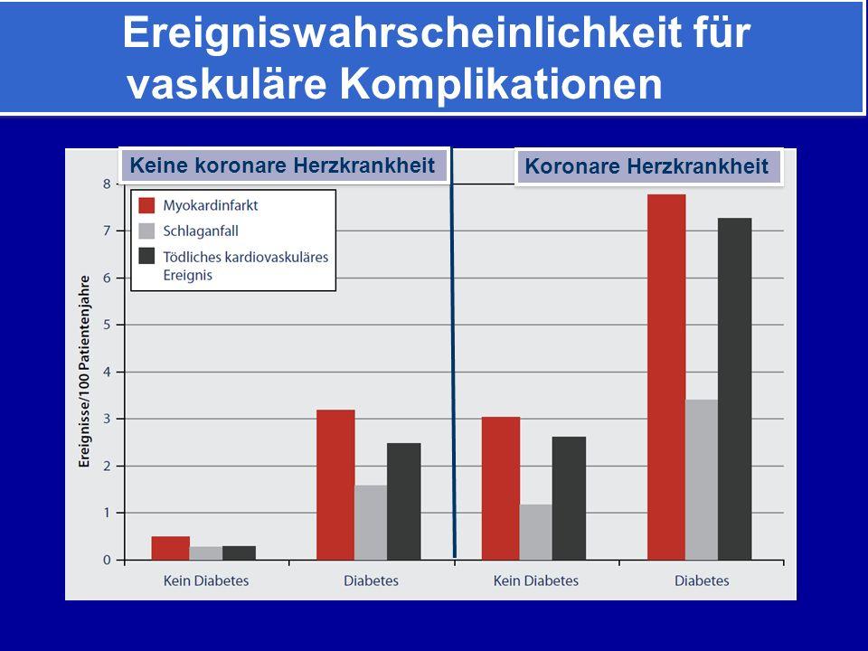 Ereigniswahrscheinlichkeit für vaskuläre Komplikationen Keine koronare Herzkrankheit Koronare Herzkrankheit