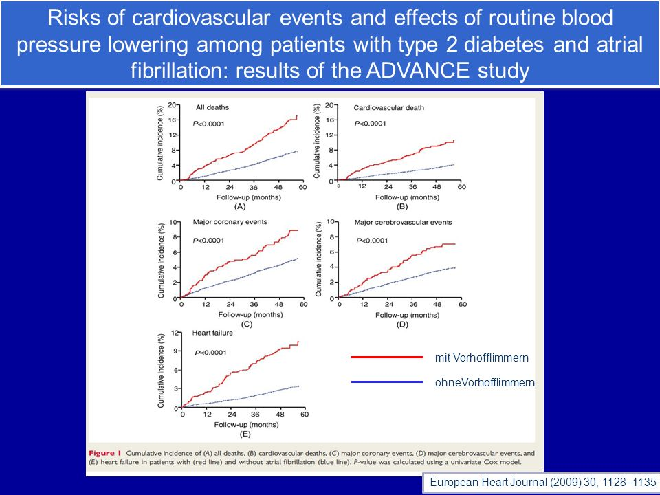 Risks of cardiovascular events and effects of routine blood pressure lowering among patients with type 2 diabetes and atrial fibrillation: results of