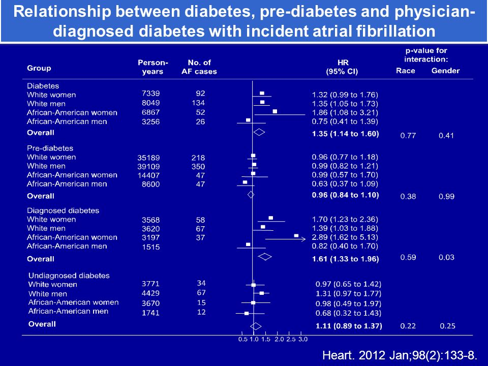 Relationship between diabetes, pre-diabetes and physician- diagnosed diabetes with incident atrial fibrillation Heart. 2012 Jan;98(2):133-8.
