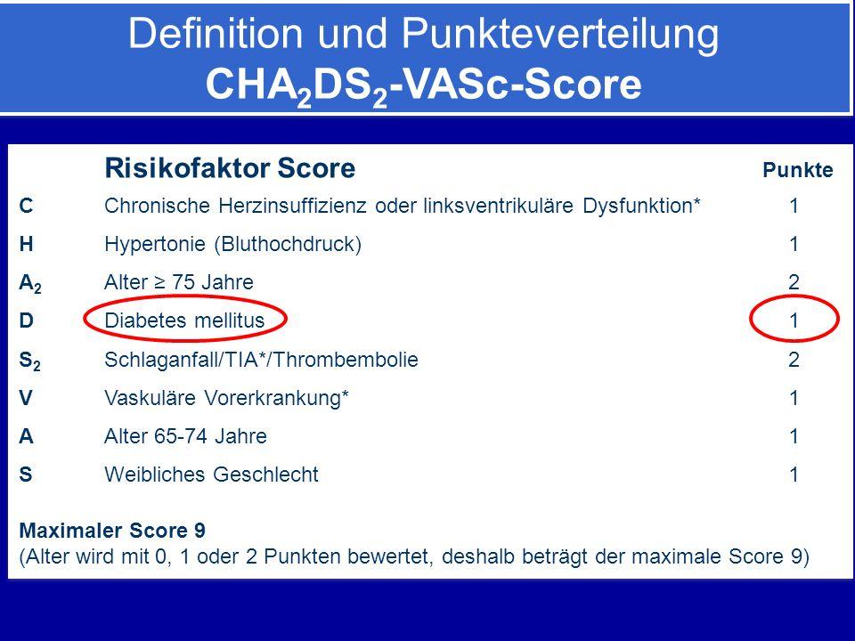 Risikofaktor Score Punkte CChronische Herzinsuffizienz oder linksventrikuläre Dysfunktion*1 HHypertonie (Bluthochdruck) 1 A 2 Alter ≥ 75 Jahre 2 DDiabetes mellitus 1 S 2 Schlaganfall/TIA*/Thrombembolie 2 VVaskuläre Vorerkrankung* 1 AAlter 65-74 Jahre 1 SWeibliches Geschlecht 1 Maximaler Score 9 (Alter wird mit 0, 1 oder 2 Punkten bewertet, deshalb beträgt der maximale Score 9) Risikofaktor Score Punkte CChronische Herzinsuffizienz oder linksventrikuläre Dysfunktion*1 HHypertonie (Bluthochdruck) 1 A 2 Alter ≥ 75 Jahre 2 DDiabetes mellitus 1 S 2 Schlaganfall/TIA*/Thrombembolie 2 VVaskuläre Vorerkrankung* 1 AAlter 65-74 Jahre 1 SWeibliches Geschlecht 1 Maximaler Score 9 (Alter wird mit 0, 1 oder 2 Punkten bewertet, deshalb beträgt der maximale Score 9) Definition und Punkteverteilung CHA 2 DS 2 -VASc-Score Definition und Punkteverteilung CHA 2 DS 2 -VASc-Score