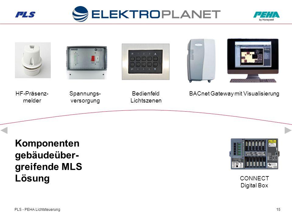 PLS - PEHA Lichtsteuerung15 Komponenten gebäudeüber- greifende MLS Lösung CONNECT Digital Box HF-Präsenz- melder Bedienfeld Lichtszenen Spannungs- versorgung BACnet Gateway mit Visualisierung