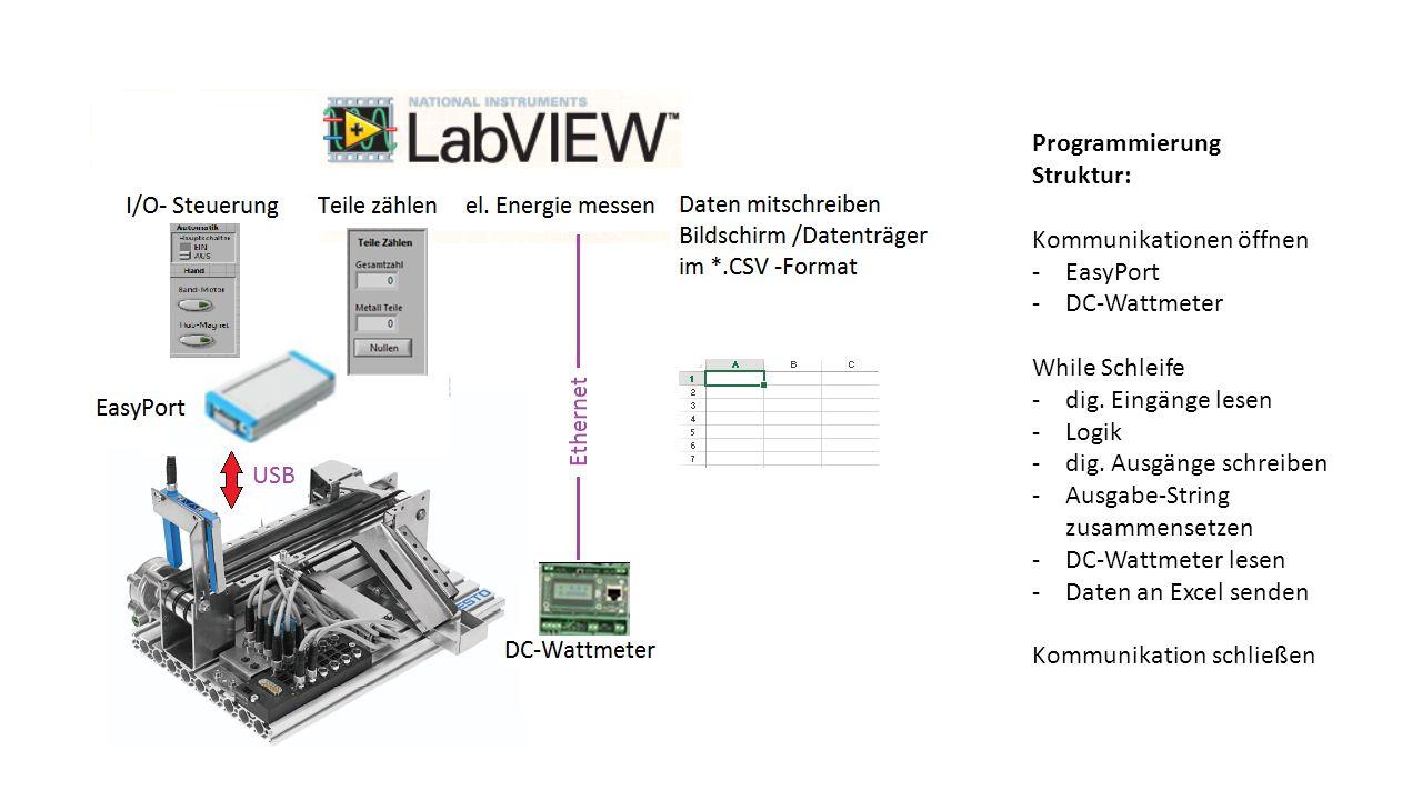 Programmierung Struktur: Kommunikationen öffnen -EasyPort -DC-Wattmeter While Schleife -dig. Eingänge lesen -Logik -dig. Ausgänge schreiben -Ausgabe-S