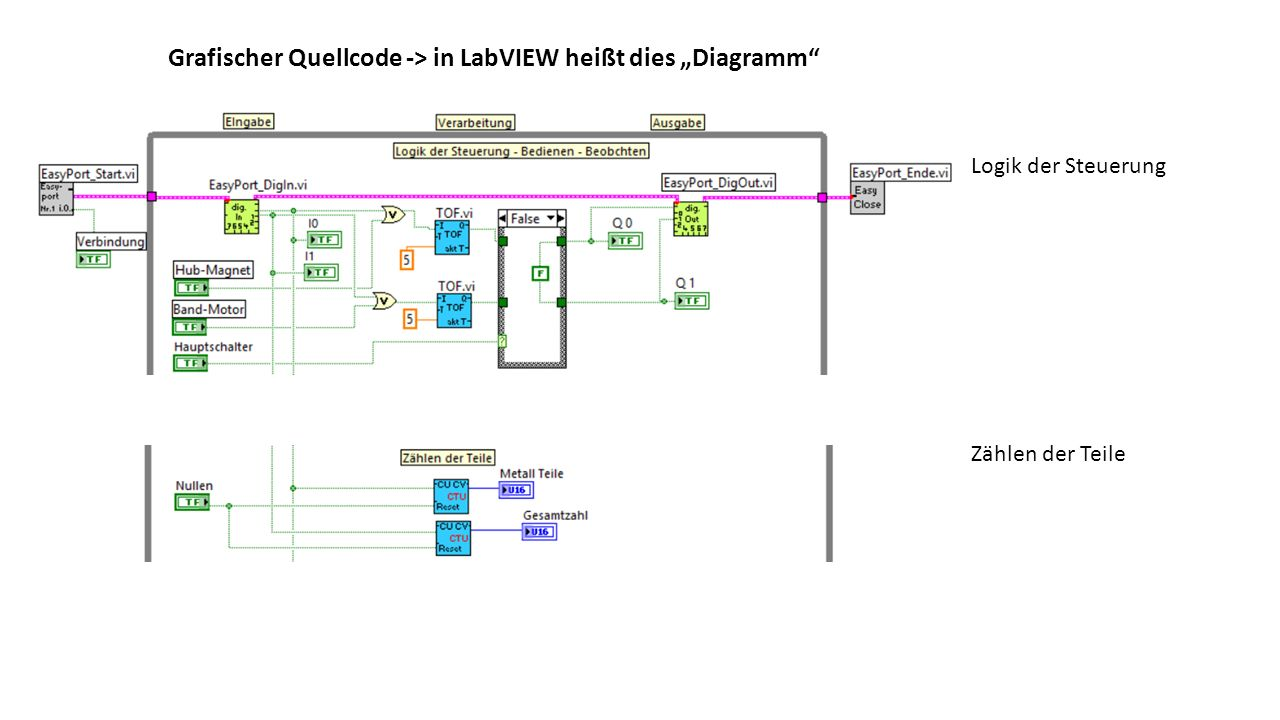 """Logik der Steuerung Zählen der Teile Grafischer Quellcode -> in LabVIEW heißt dies """"Diagramm"""""""