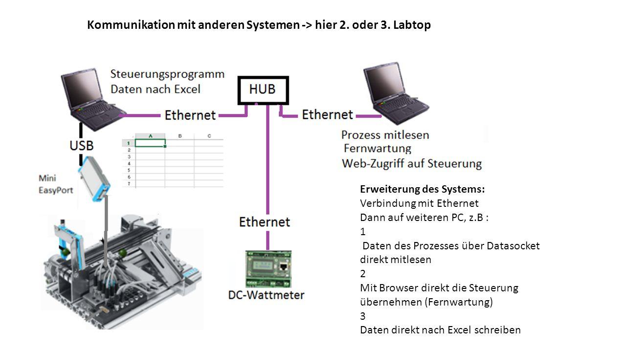 Erweiterung des Systems: Verbindung mit Ethernet Dann auf weiteren PC, z.B : 1 Daten des Prozesses über Datasocket direkt mitlesen 2 Mit Browser direk