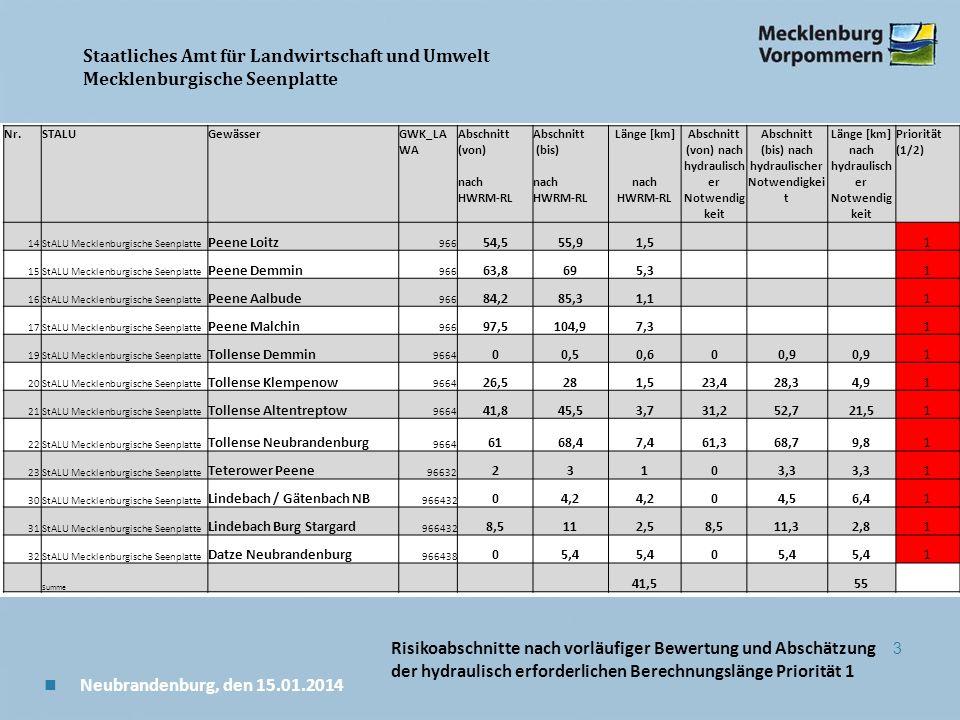 Staatliches Amt für Landwirtschaft und Umwelt Mecklenburgische Seenplatte 3 n Neubrandenburg, den 15.01.2014 Nr.STALUGewässerGWK_LA WA Abschnitt (von) nach HWRM-RL Abschnitt (bis) nach HWRM-RL Länge [km] nach HWRM-RL Abschnitt (von) nach hydraulisch er Notwendig keit Abschnitt (bis) nach hydraulischer Notwendigkei t Länge [km] nach hydraulisch er Notwendig keit Priorität (1/2) 14StALU Mecklenburgische Seenplatte Peene Loitz 966 54,555,91,5 1 15StALU Mecklenburgische Seenplatte Peene Demmin 966 63,8695,3 1 16StALU Mecklenburgische Seenplatte Peene Aalbude 966 84,285,31,1 1 17StALU Mecklenburgische Seenplatte Peene Malchin 966 97,5104,97,3 1 19StALU Mecklenburgische Seenplatte Tollense Demmin 9664 00,50,600,9 1 20StALU Mecklenburgische Seenplatte Tollense Klempenow 9664 26,5281,523,428,34,91 21StALU Mecklenburgische Seenplatte Tollense Altentreptow 9664 41,845,53,731,252,721,51 22StALU Mecklenburgische Seenplatte Tollense Neubrandenburg 9664 6168,47,461,368,79,81 23StALU Mecklenburgische Seenplatte Teterower Peene 96632 23103,3 1 30StALU Mecklenburgische Seenplatte Lindebach / Gätenbach NB 966432 04,2 04,56,41 31StALU Mecklenburgische Seenplatte Lindebach Burg Stargard 966432 8,5112,58,511,32,81 32StALU Mecklenburgische Seenplatte Datze Neubrandenburg 966438 05,4 0 1 Summe 41,5 55 Risikoabschnitte nach vorläufiger Bewertung und Abschätzung der hydraulisch erforderlichen Berechnungslänge Priorität 1