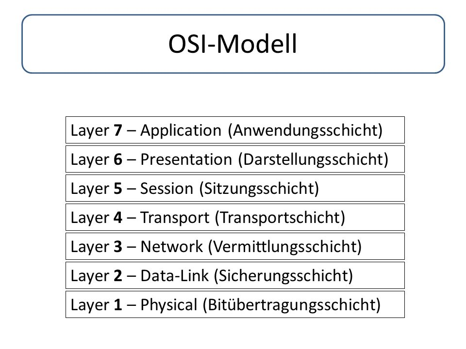 OSI-Modell Layer 1 – Physical (Bitübertragungsschicht) Layer 2 – Data-Link (Sicherungsschicht) Layer 3 – Network (Vermittlungsschicht) Layer 4 – Transport (Transportschicht) Layer 5 – Session (Sitzungsschicht) Layer 6 – Presentation (Darstellungsschicht) Layer 7 – Application (Anwendungsschicht)