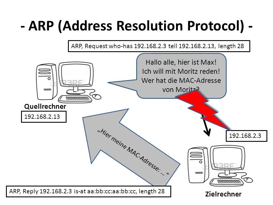 - ARP (Address Resolution Protocol) - Quellrechner Zielrechner Hallo alle, hier ist Max! Ich will mit Moritz reden! Wer hat die MAC-Adresse von Moritz