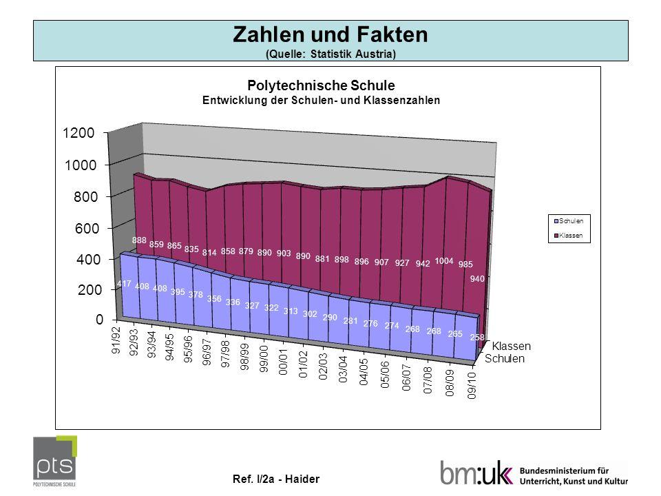 Ref. I/2a - Haider Zahlen und Fakten (Quelle: Statistik Austria)