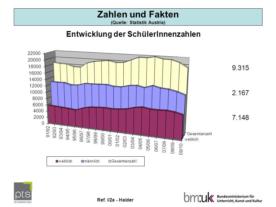 Ref. I/2a - Haider 19.315 12.167 7.148 Zahlen und Fakten (Quelle: Statistik Austria)