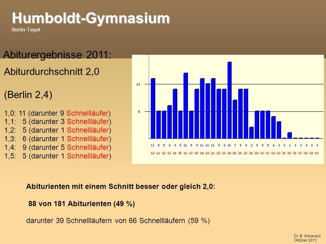 Humboldt-Gymnasium Humboldt-Gymnasium Berlin-Tegel Abiturergebnisse 2011: Abiturdurchschnitt 2,0 (Berlin 2,4) 1,0: 11 (darunter 9 Schnellläufer) 1,1: 5 (darunter 3 Schnellläufer) 1,2: 5 (darunter 1 Schnellläufer) 1,3: 6 (darunter 1 Schnellläufer) 1,4: 9 (darunter 5 Schnellläufer) 1,5: 5 (darunter 1 Schnellläufer) Abiturienten mit einem Schnitt besser oder gleich 2,0: 88 von 181 Abiturienten (49 %) darunter 39 Schnellläufern von 66 Schnellläufern (59 %) Dr.