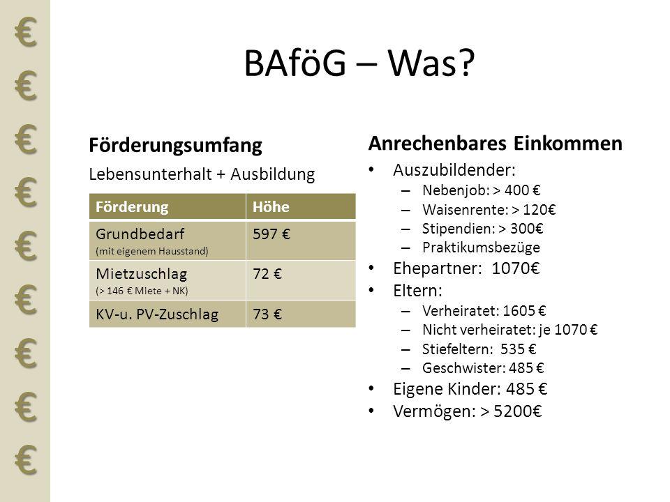 €€€€€€€€€ BAföG – Was? Förderungsumfang Lebensunterhalt + Ausbildung FörderungHöhe Grundbedarf (mit eigenem Hausstand) 597 € Mietzuschlag (> 146 € Mie
