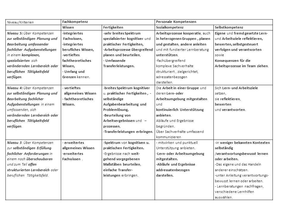 Niveau/Kriterien FachkompetenzPersonale Kompetenzen WissenFertigkeitenSozialkompetenzSelbstkompetenz Niveau 5: Über Kompetenzen zur selbständigen Planung und Bearbeitung umfassender fachlicher Aufgabenstellungen in einem komplexen, spezialisierten sich verändernden Lernbereich oder beruflichen Tätigkeitsfeld verfügen.