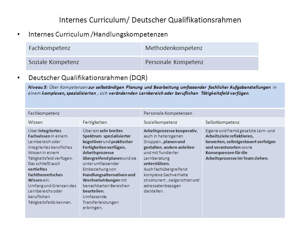 Internes Curriculum/ Deutscher Qualifikationsrahmen Internes Curriculum /Handlungskompetenzen Deutscher Qualifikationsrahmen (DQR) FachkompetenzMethodenkompetenz Soziale KompetenzPersonale Kompetenz Niveau 5: Über Kompetenzen zur selbständigen Planung und Bearbeitung umfassender fachlicher Aufgabenstellungen in einem komplexen, spezialisierten, sich verändernden Lernbereich oder beruflichen Tätigkeitsfeld verfügen.