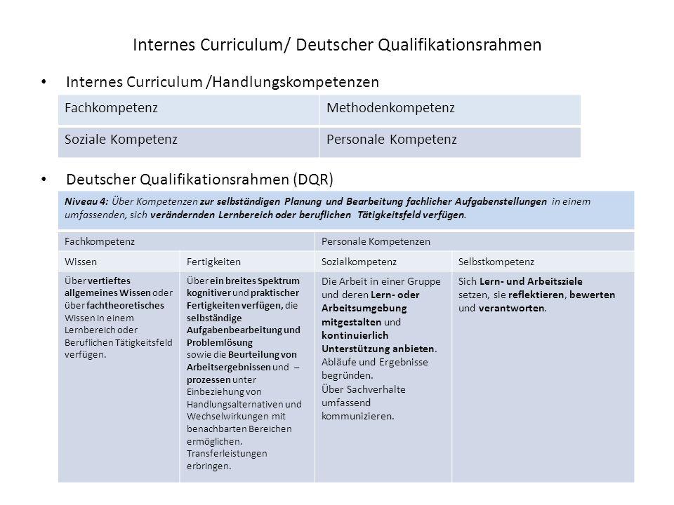 Internes Curriculum/ Deutscher Qualifikationsrahmen Internes Curriculum /Handlungskompetenzen Deutscher Qualifikationsrahmen (DQR) FachkompetenzMethodenkompetenz Soziale KompetenzPersonale Kompetenz Niveau 4: Über Kompetenzen zur selbständigen Planung und Bearbeitung fachlicher Aufgabenstellungen in einem umfassenden, sich verändernden Lernbereich oder beruflichen Tätigkeitsfeld verfügen.